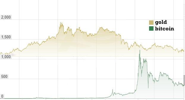 0_1451598293425_bitcoin vs gold chart.png  623×359 .jpeg